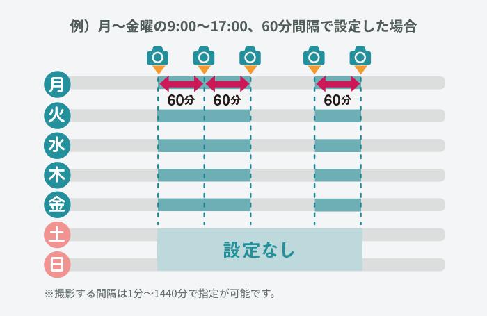 例)月~金曜の9:00~17:00、60分間隔で設定した場合
